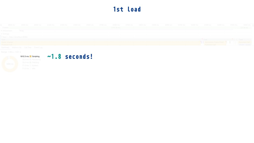 1st load ˜1.8 seconds!