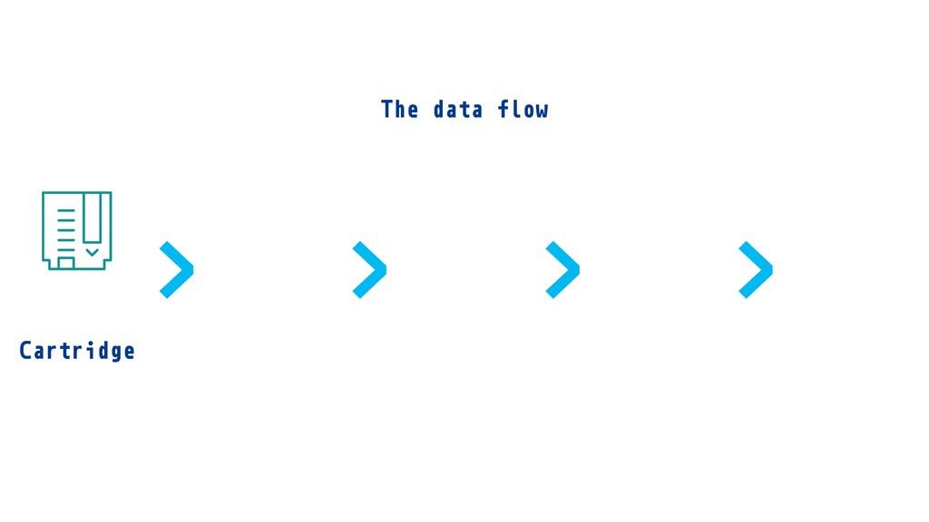 Cartridge > > > > The data flow