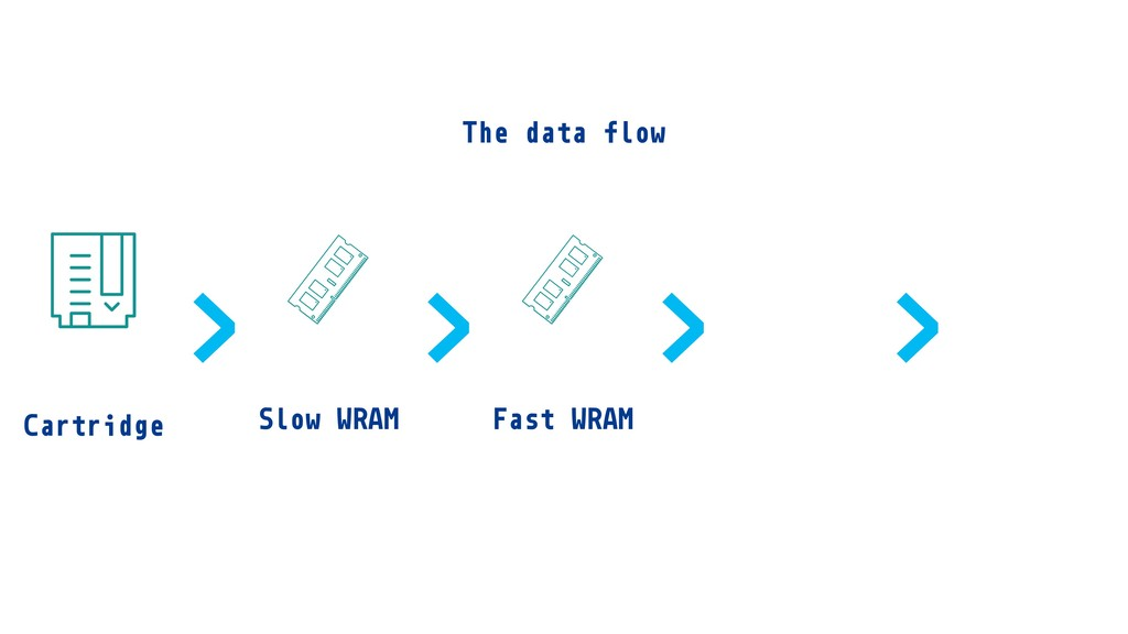 Cartridge Fast WRAM Slow WRAM > > > > The data ...