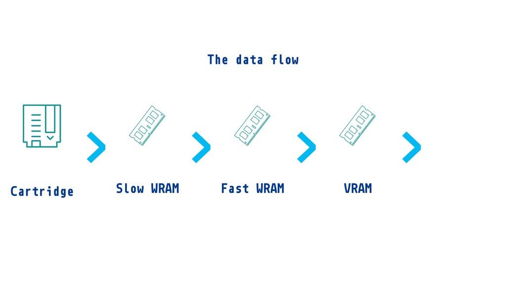 Cartridge Fast WRAM Slow WRAM VRAM > > > > The ...