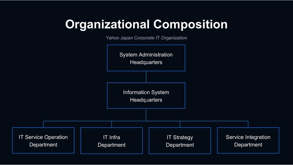 Organizational Composition Yahoo Japan Corporat...