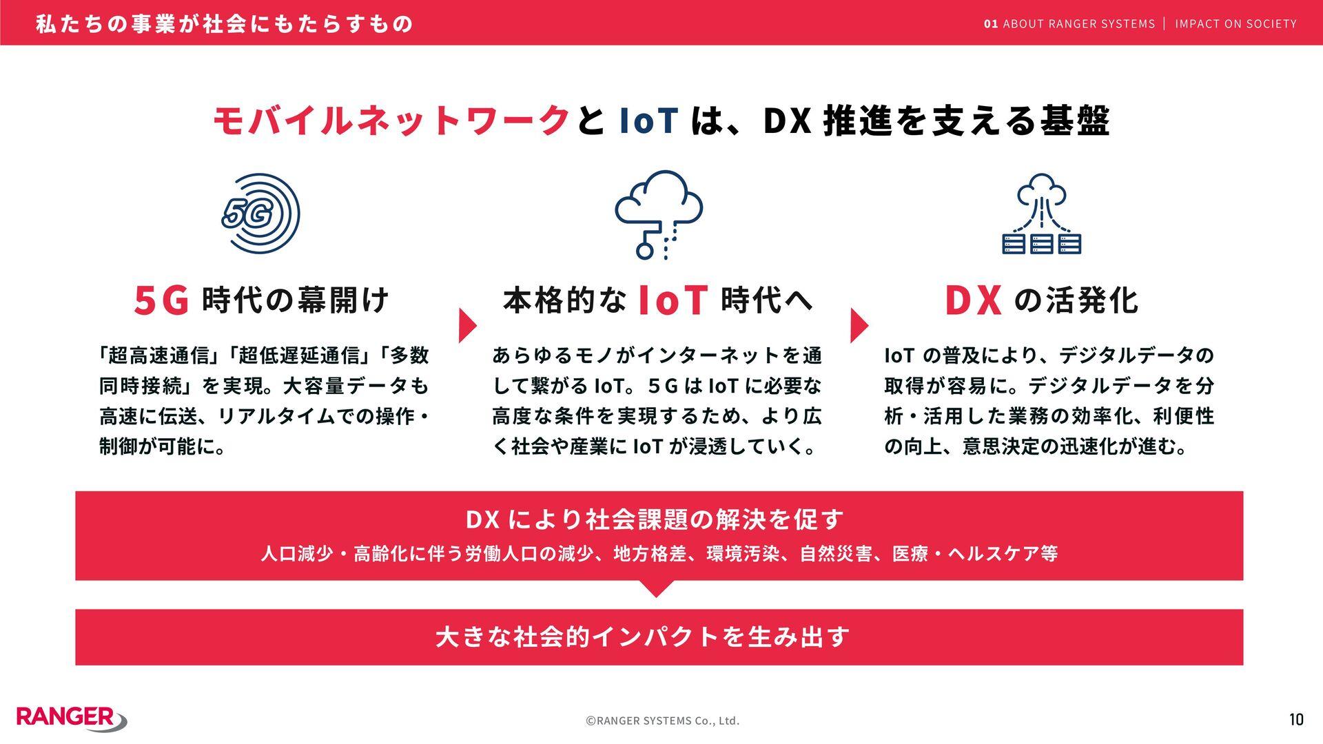 10 ©RANGER SYSTEMS Co., Ltd. DX により社会課題の解決を促す 人...