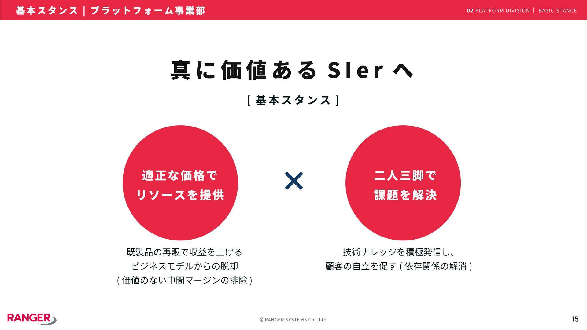 15 ©RANGER SYSTEMS Co., Ltd. ユーザー企業の IT 人材不足を補う...
