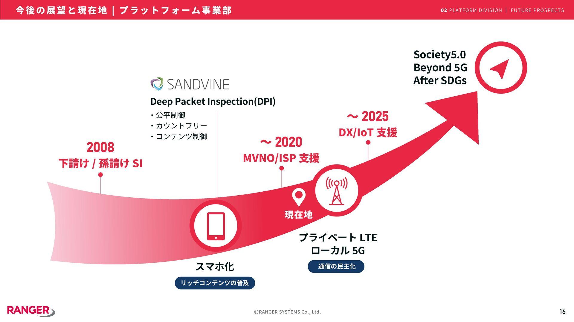 16 ©RANGER SYSTEMS Co., Ltd. 真 に 価 値 あ る S I e ...