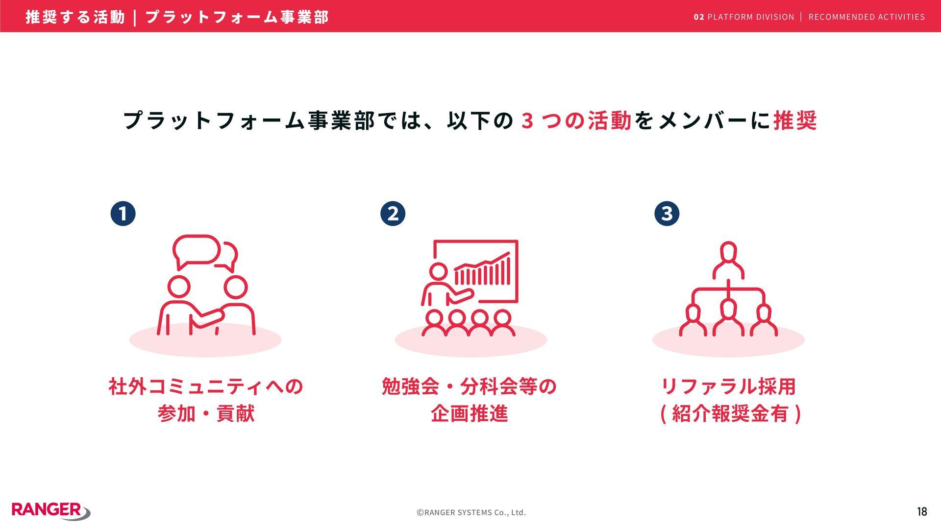 18 ©RANGER SYSTEMS Co., Ltd. 志を共有 Share ambitio...