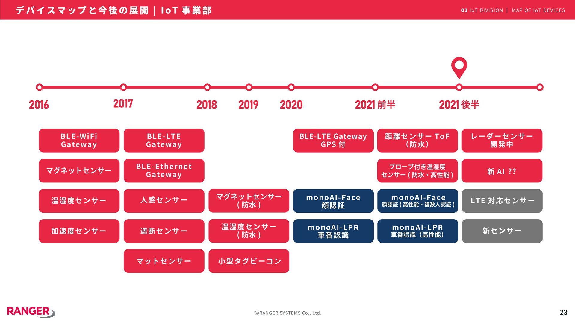 23 ©RANGER SYSTEMS Co., Ltd. 『 トイレ searching 』 ...