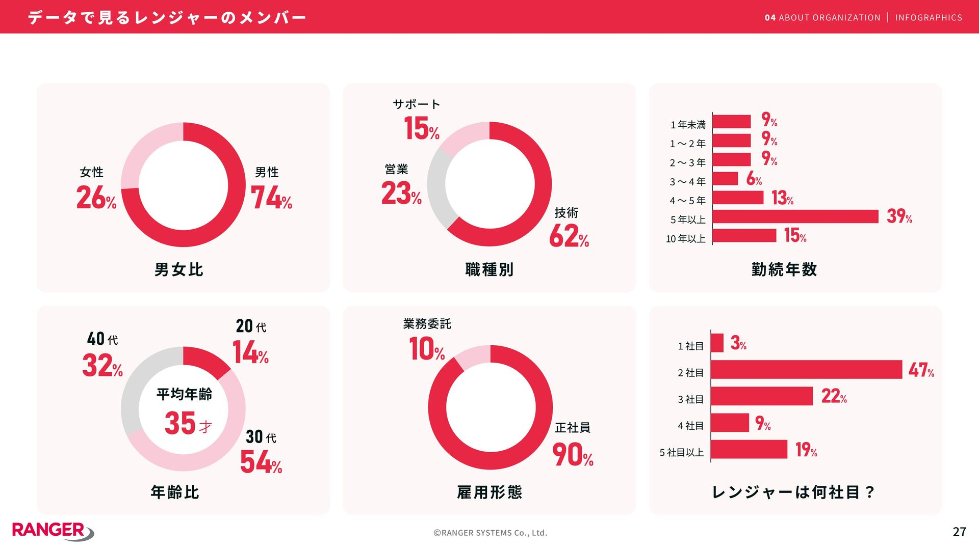 ©RANGER SYSTEMS Co., Ltd. 04 組 織 に つ い て A B O ...