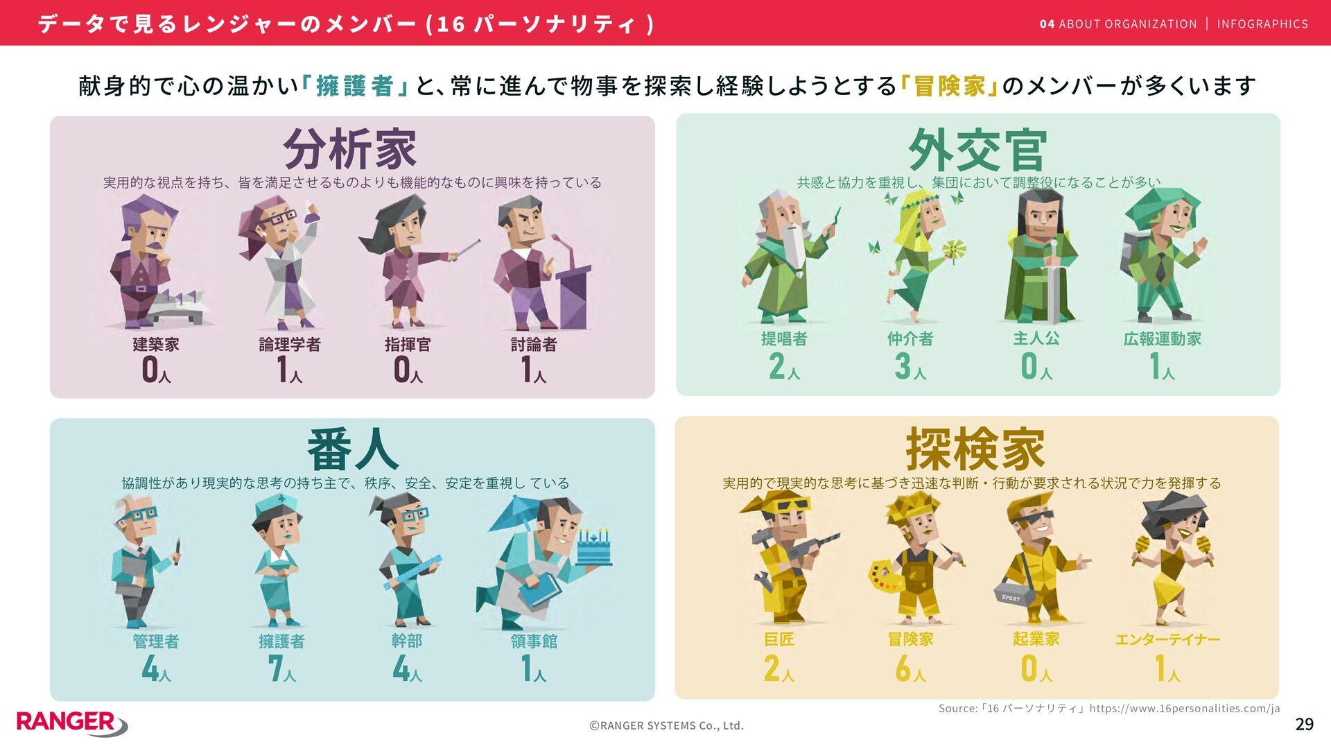 ©RANGER SYSTEMS Co., Ltd. �� 男女比 年齢比 職種別 雇用形態 勤...