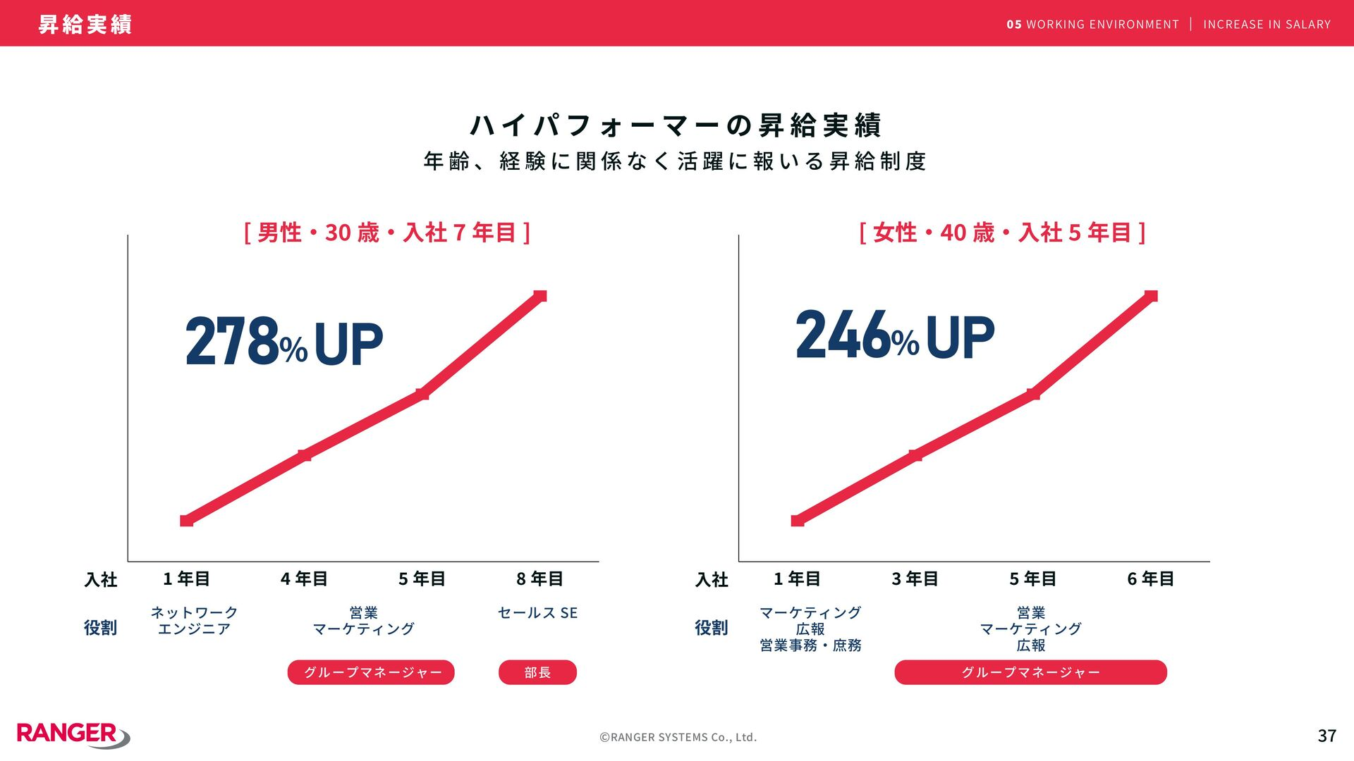 ©RANGER SYSTEMS Co., Ltd. 1 05 働 く 環 境 W O R K ...