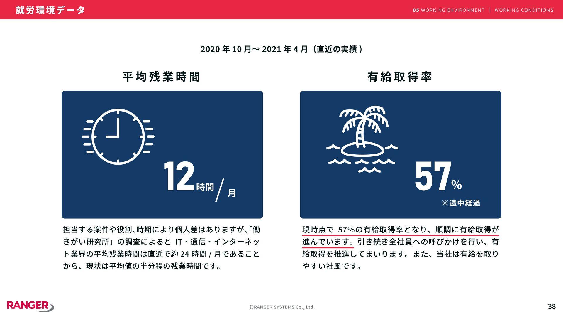 ©RANGER SYSTEMS Co., Ltd. �� ● 勤務体系  - フレックス制 (...