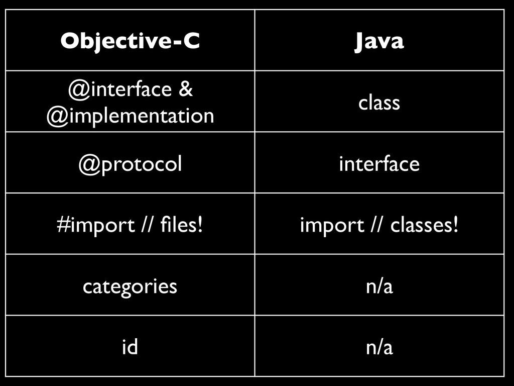 Objective-C Java @interface & @implementation c...