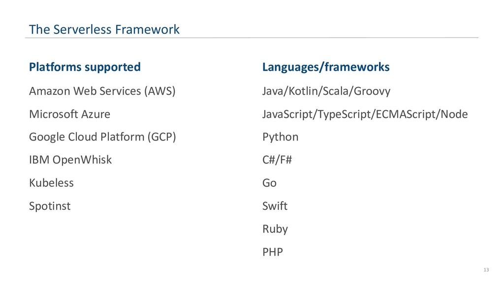 The Serverless Framework Platforms supported Am...