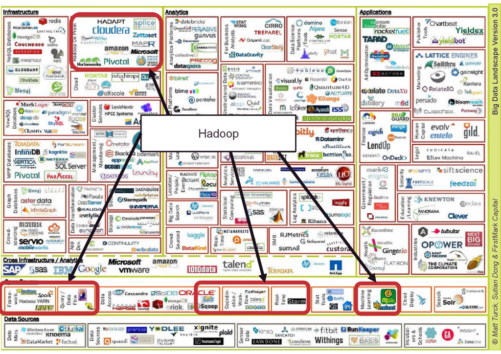 13 Big Data & Hadoop Alexia Audevart Mercredi 2...