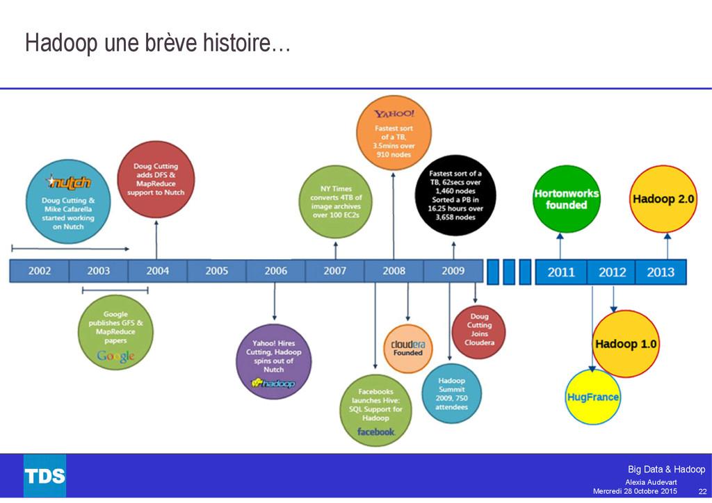 22 Big Data & Hadoop Alexia Audevart Mercredi 2...