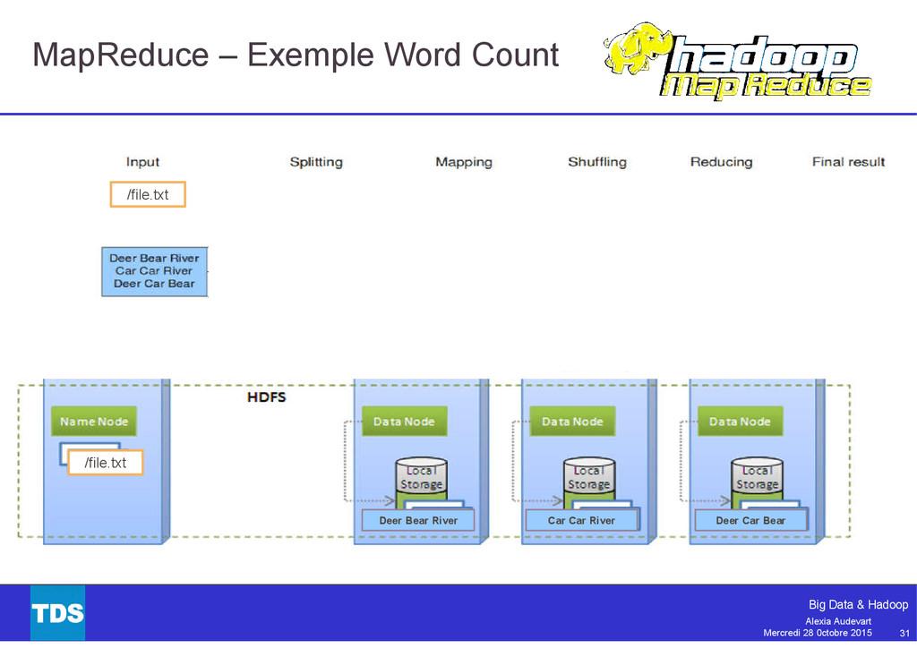 31 Big Data & Hadoop Alexia Audevart Mercredi 2...
