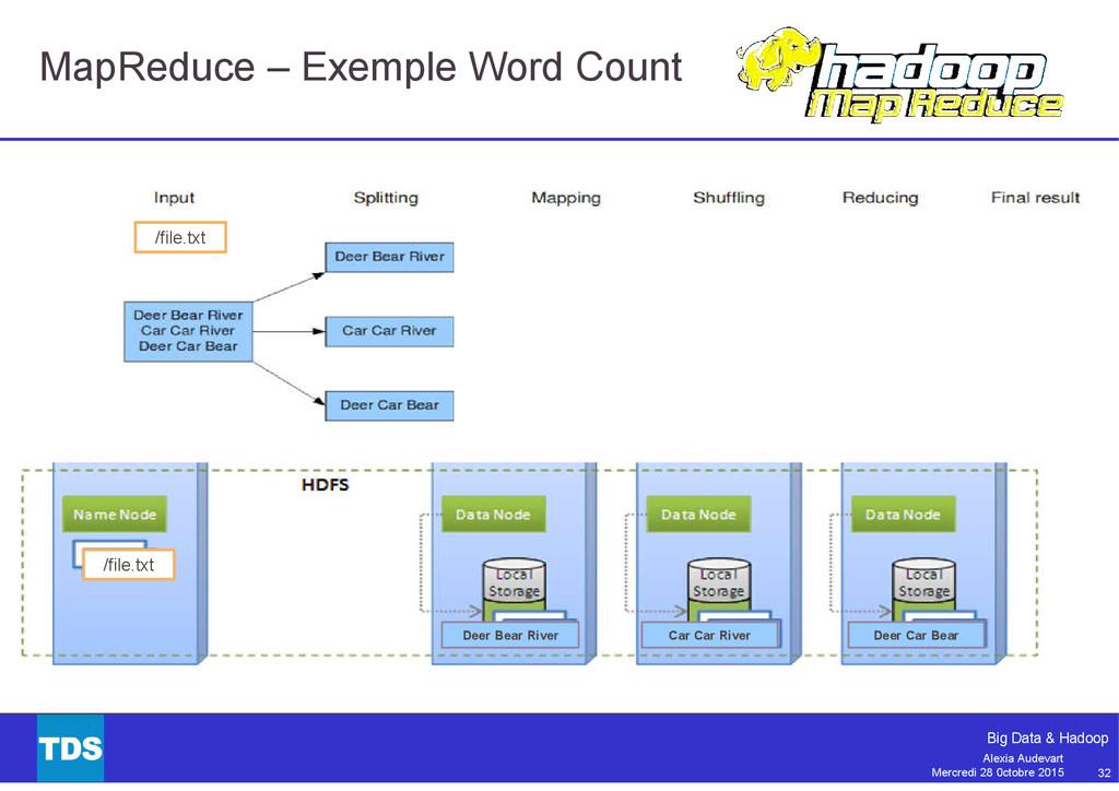 32 Big Data & Hadoop Alexia Audevart Mercredi 2...