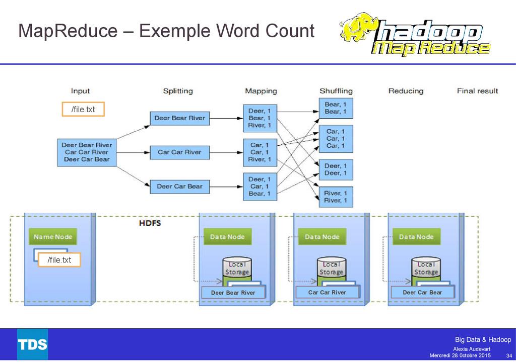 34 Big Data & Hadoop Alexia Audevart Mercredi 2...