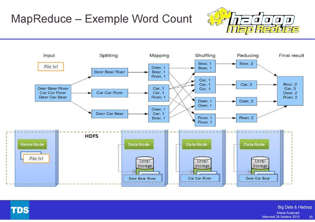 35 Big Data & Hadoop Alexia Audevart Mercredi 2...