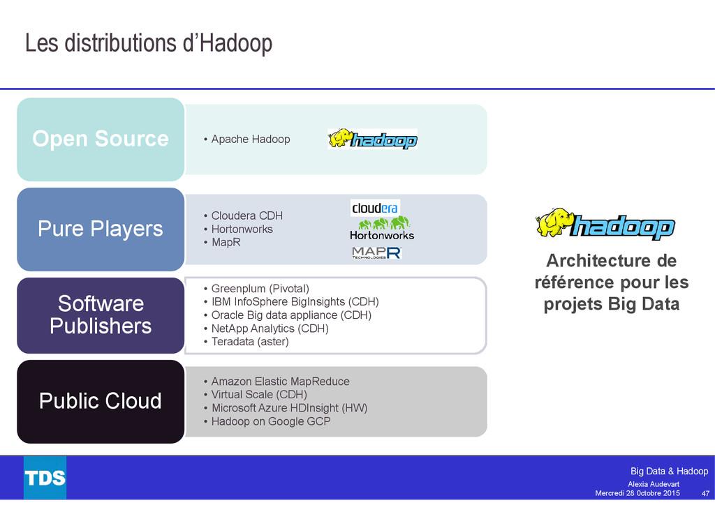 47 Big Data & Hadoop Alexia Audevart Mercredi 2...