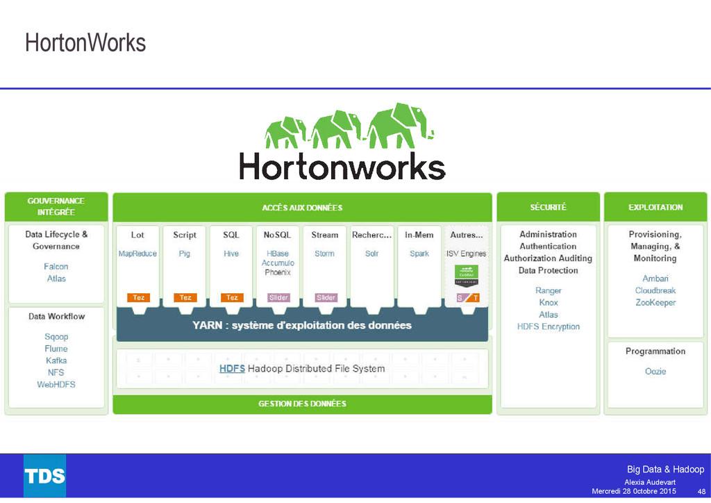 48 Big Data & Hadoop Alexia Audevart Mercredi 2...