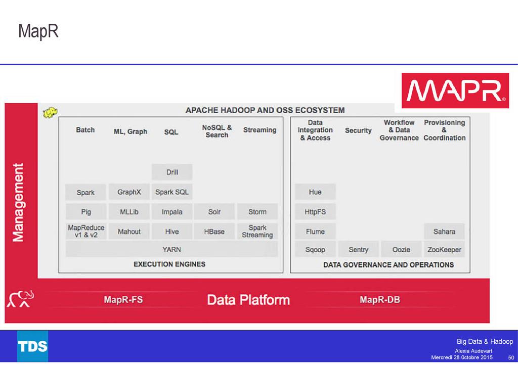 50 Big Data & Hadoop Alexia Audevart Mercredi 2...
