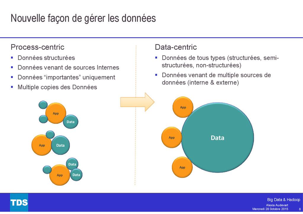 8 Big Data & Hadoop Alexia Audevart Mercredi 28...