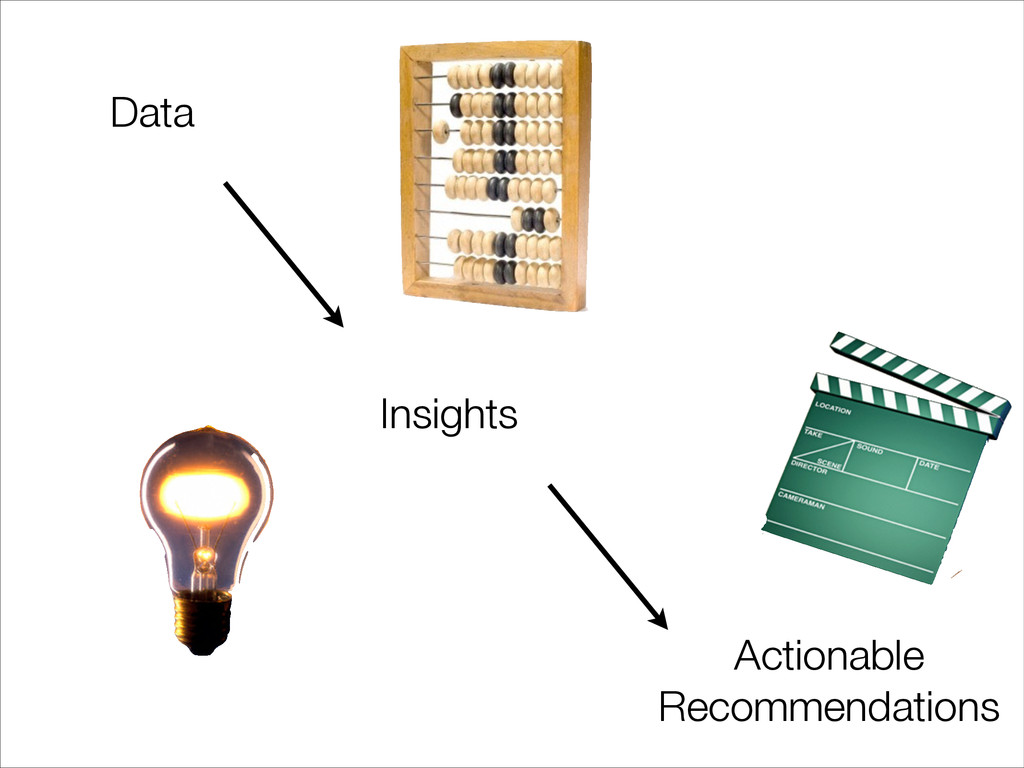 Data Insights Actionable Recommendations