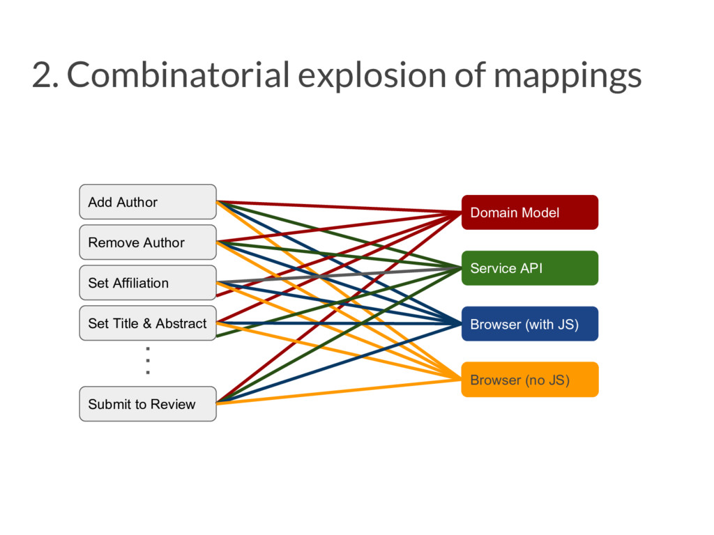 2. Combinatorial explosion of mappings Add Auth...