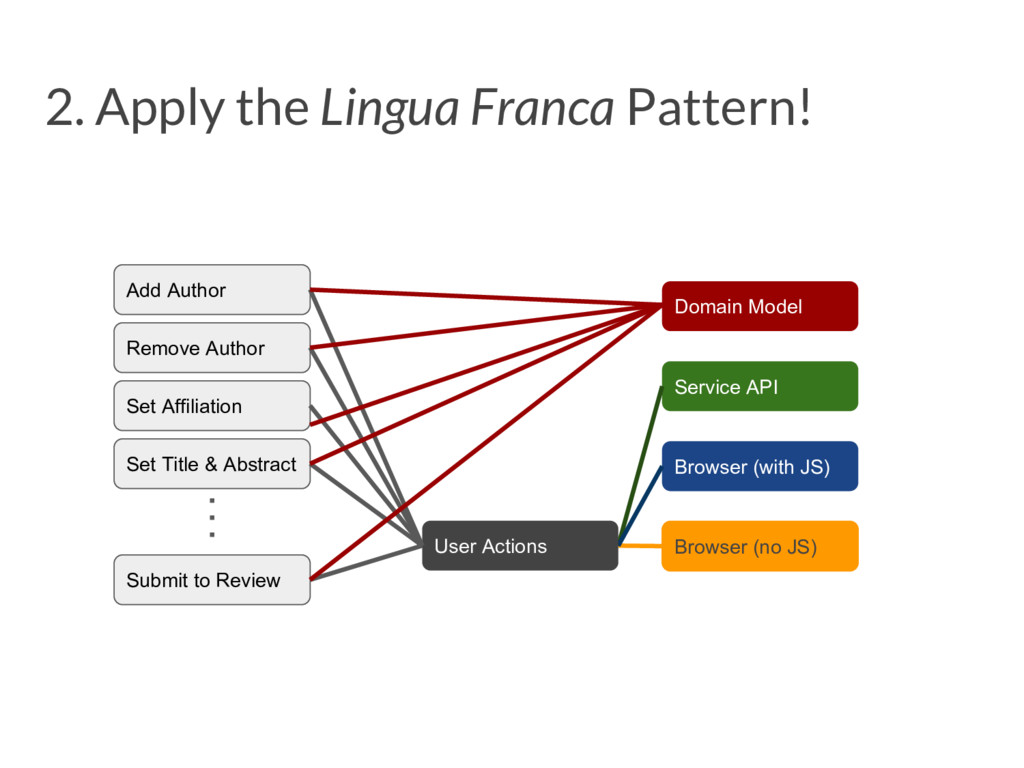 2. Apply the Lingua Franca Pattern! Add Author ...