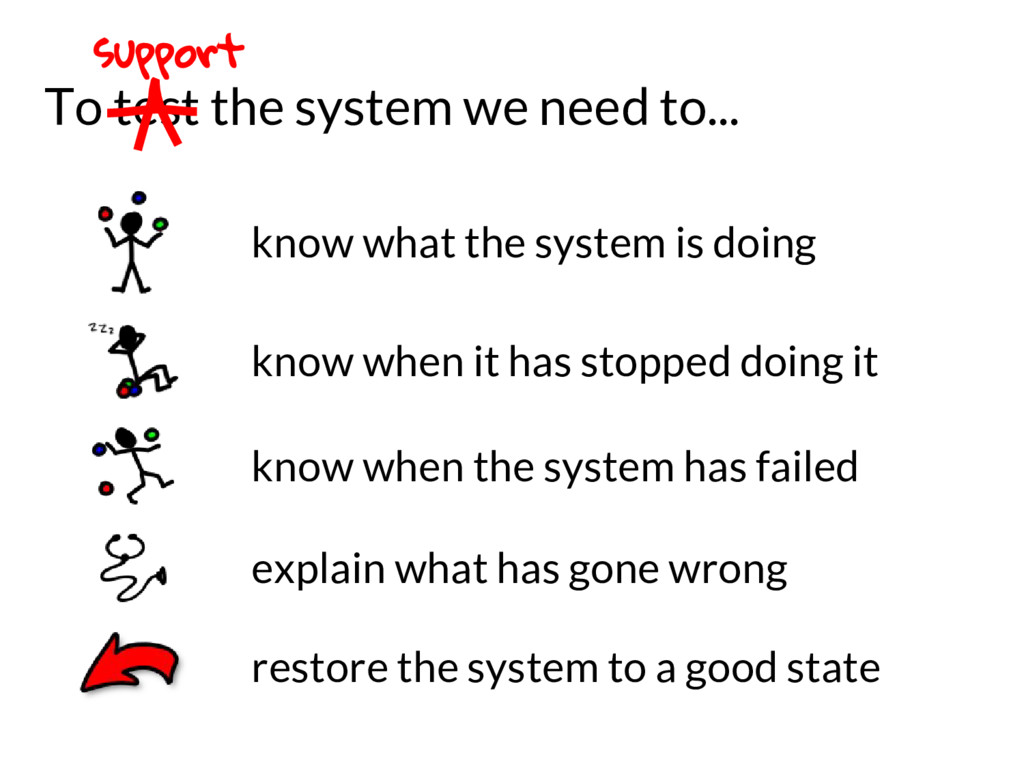 To test the system we need to... support know w...