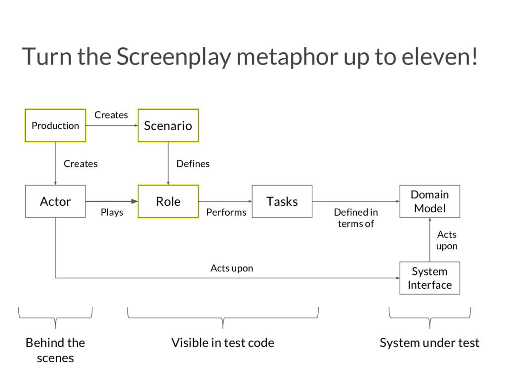 Scenario Turn the Screenplay metaphor up to ele...