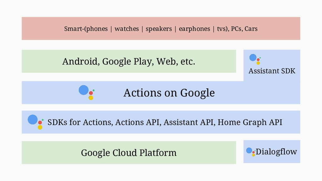 Google Cloud Platform Android, Google Play, Web...