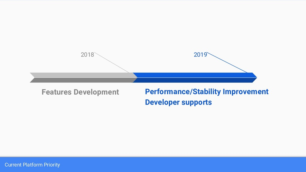 2019 Performance/Stability Improvement Develope...