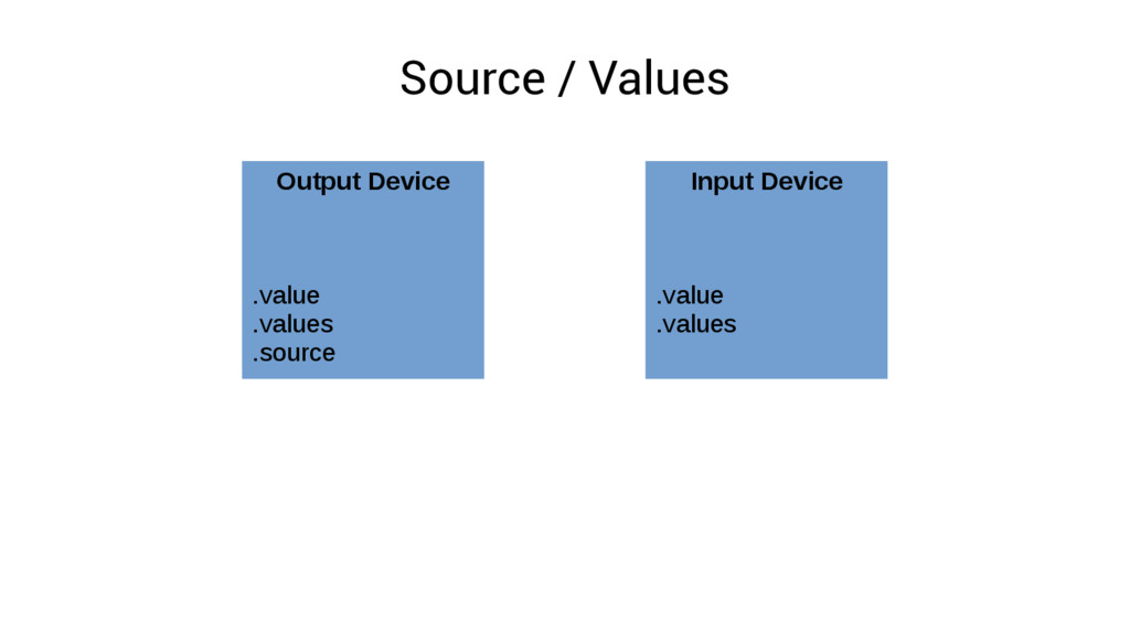 Source / Values Output Device .value .values .s...