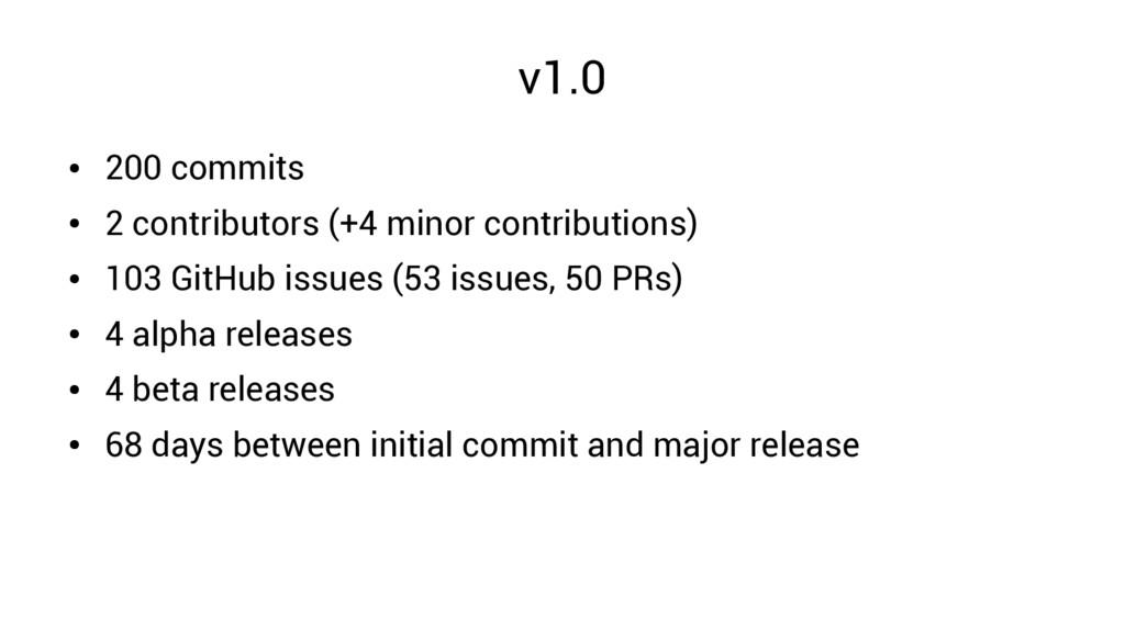 v1.0 ● 200 commits ● 2 contributors (+4 minor c...