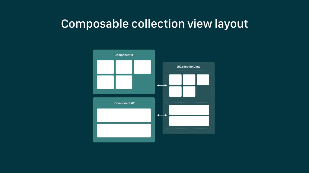 Composable collection view layout
