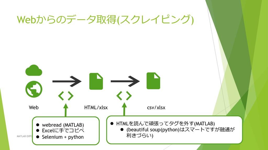 Webからのデータ取得(スクレイピング) MATLAB EXPO 2021 Web HTML/...