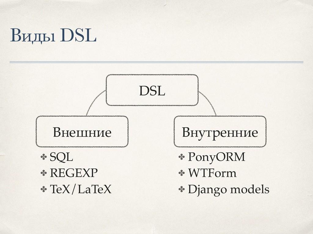 ✤ SQL ✤ REGEXP ✤ TeX/LaTeX Виды DSL DSL Внутрен...