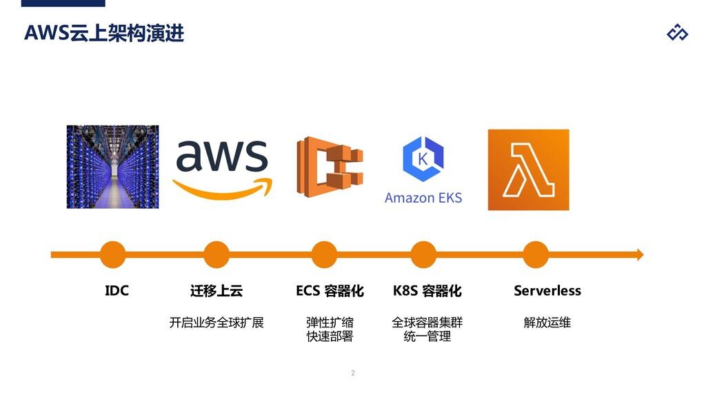 ! 迁移上云 开启业务全球扩展 IDC ECS 容器化 弹性扩缩 快速部署 Serverles...