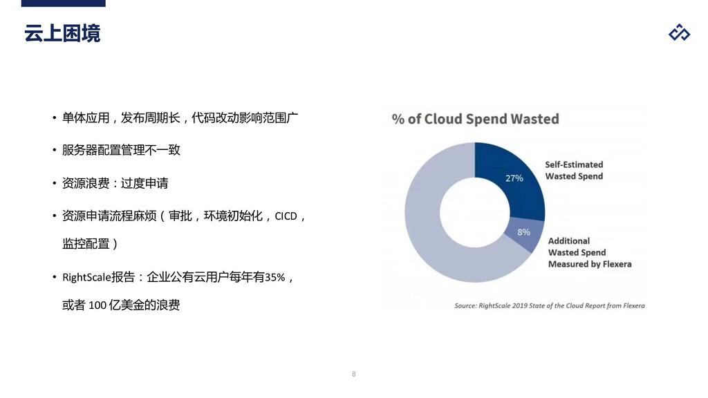 % 云上困境 • 单体应用,发布周期长,代码改动影响范围广 • 服务器配置管理不一致 • 资源...