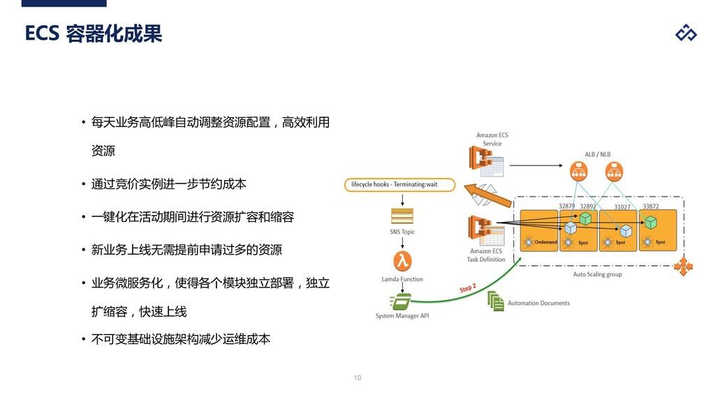 '( ECS 容器化成果 • 每天业务高低峰自动调整资源配置,高效利用 资源 • 通过竞价实例...
