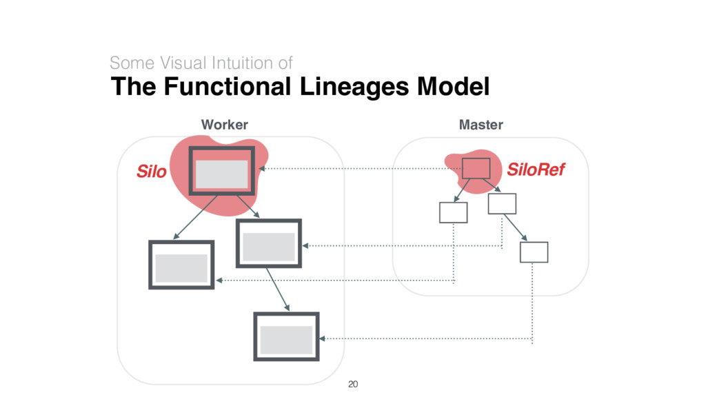 The Functional Lineages Model Some Visual Intui...