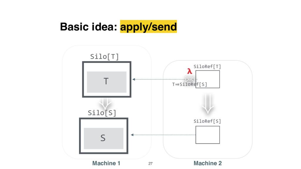 ) Basic idea: apply/send Silo[T] Machine 1 Mach...