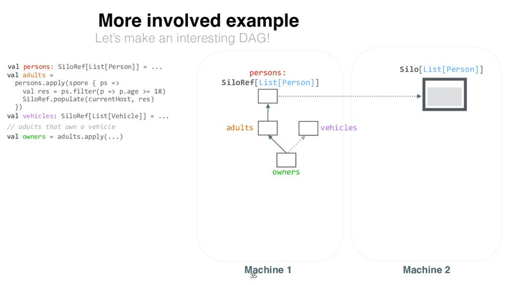 More involved example Silo[List[Person]] Machin...