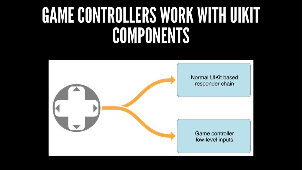 GAME CONTROLLERS WORK WITH UIKIT COMPONENTS