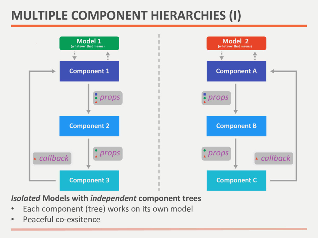 Isolated Models with independent co...