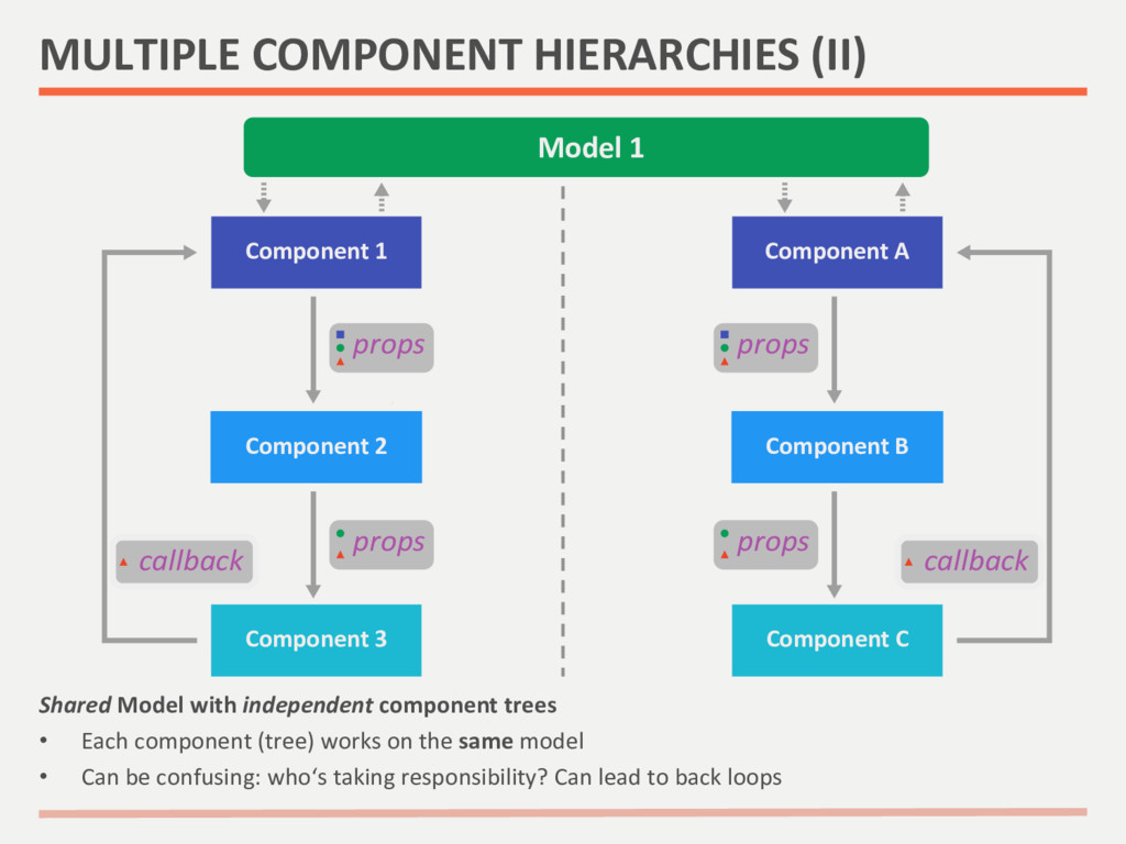 Shared Model with independent compo...