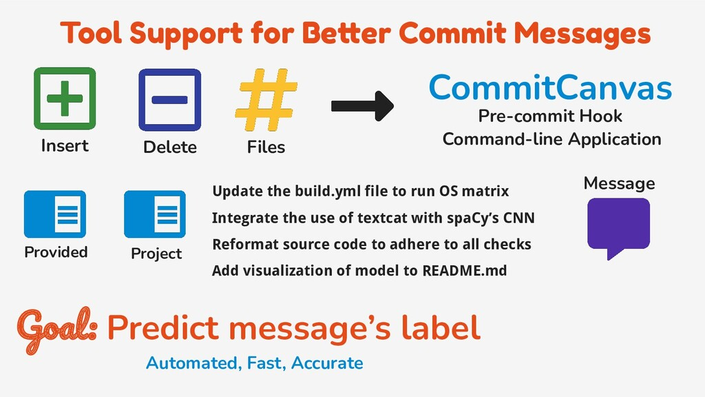 Tool Support for Better Commit Messages Insert ...