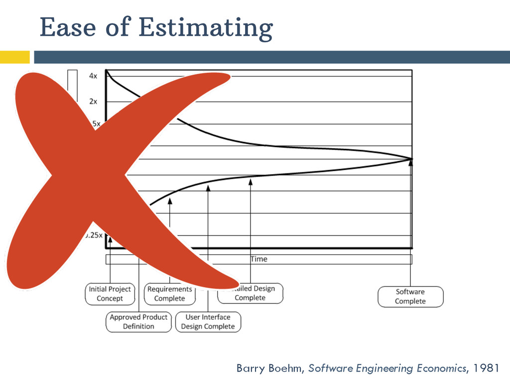 Barry Boehm, Software Engineering Economics, 19...