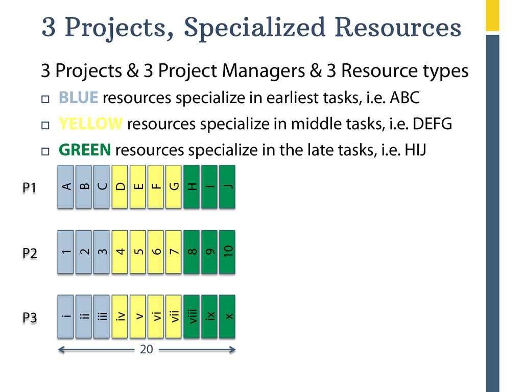 20 3 Projects, Specialized Resources 3 Project...